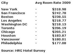 North American Cities - Avg Hotel room rates for 2009