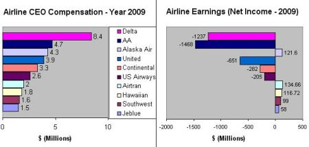 Comparison chart - Airline CEO compensation vs. Airline Earnings
