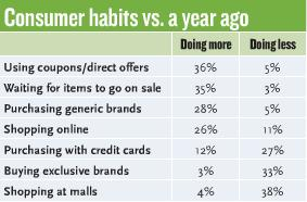 Consumer habits - Leisure travel