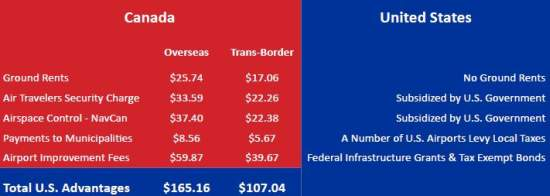 Canada vs US airport &amp; trans-border fee differences