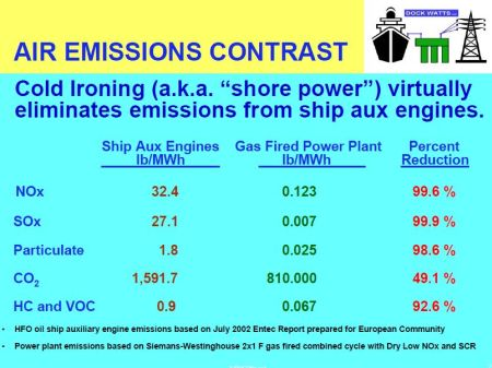 Cruise Ship shore power vs aux engine emissions