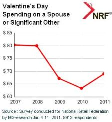 Valentine's Day spending on spouses