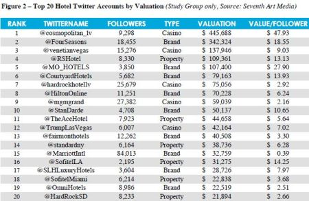 Twitter Hotel account valuation