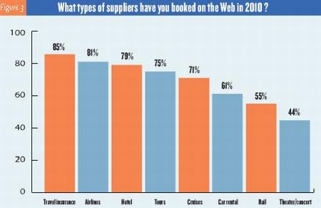 ASTA Survey - Breakup of online booking supplier types