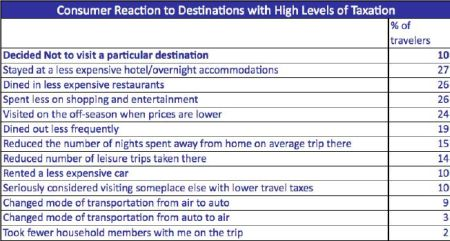 Travel Tax Survey - Consumer reaction to high taxation levels