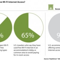 Free Wi-Fi Rules as Most-Desired Hotel Amenity