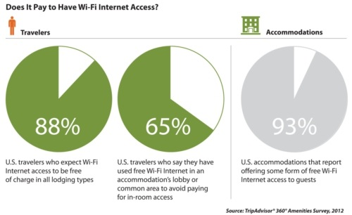 wifi free phone app